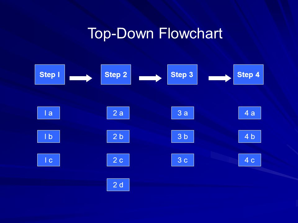 Step IStep 2Step 3 Top-Down Flowchart Step 4 I b I a I c 2 b 2 a 2 c 3 b 3 a 3 c 4 b 4 a 4 c 2 d