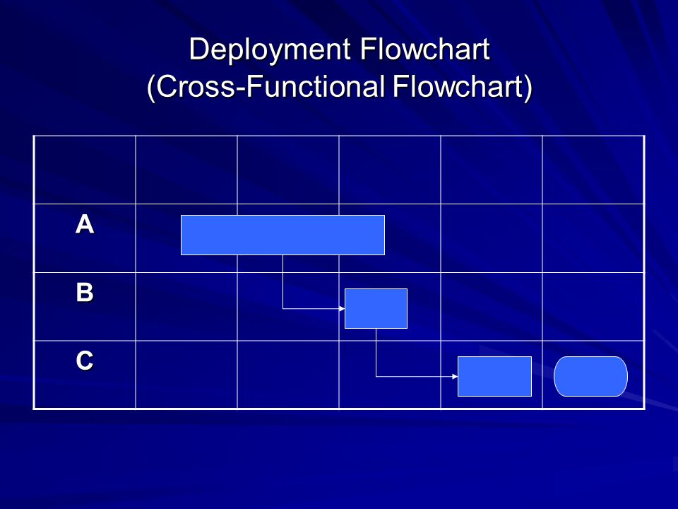 Deployment Flowchart (Cross-Functional Flowchart) A B C