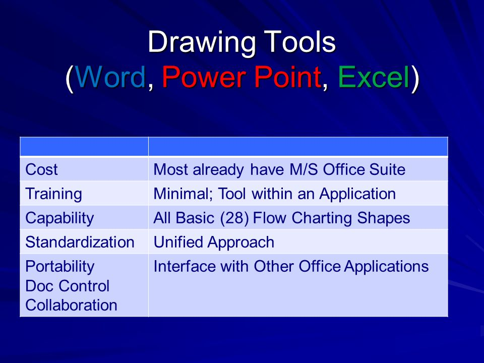 Drawing Tools (Word, Power Point, Excel) CostMost already have M/S Office Suite TrainingMinimal; Tool within an Application CapabilityAll Basic (28) F