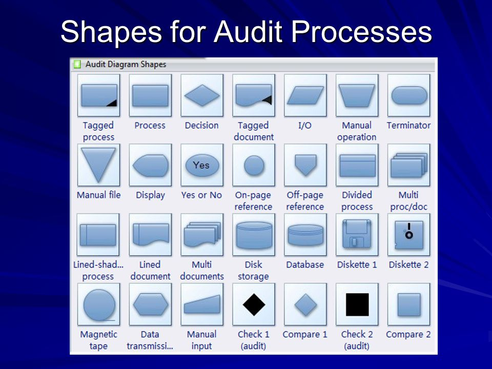 Shapes for Audit Processes