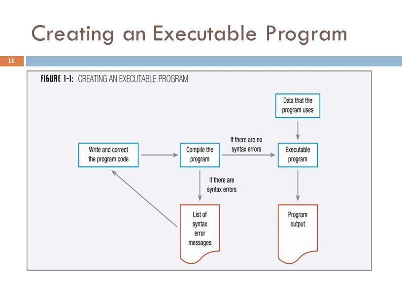 Creating an Executable Program 11