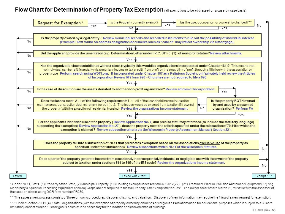Taxed Flow Chart for Determination of Property Tax Exemption (all exemptions to be addressed on a case-by-case basis). Is the Property currently exemp