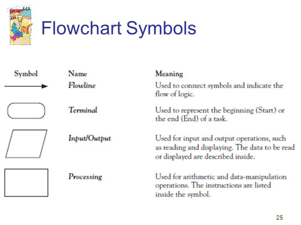 25 Flowchart Symbols