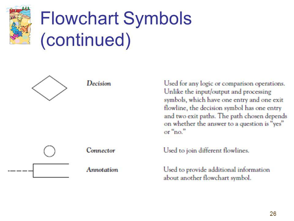26 Flowchart Symbols (continued)