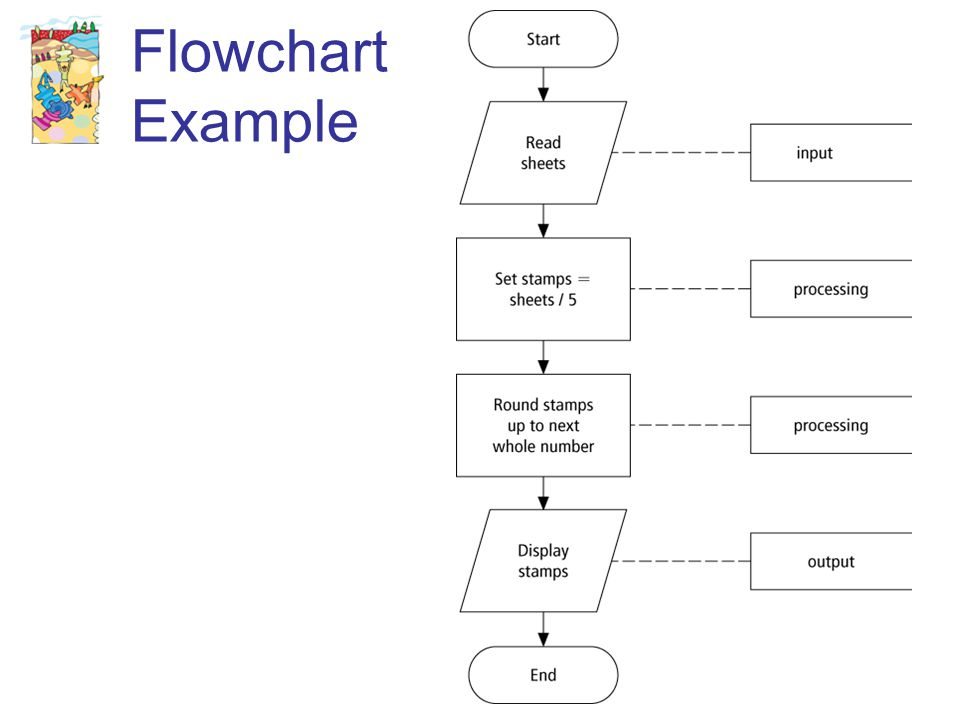 27 Flowchart Example
