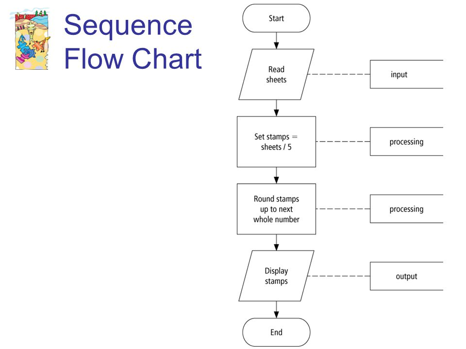 32 Sequence Flow Chart
