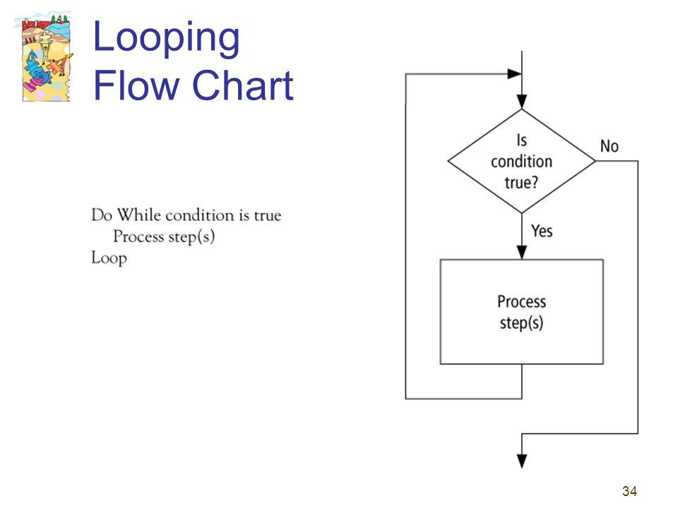 34 Looping Flow Chart