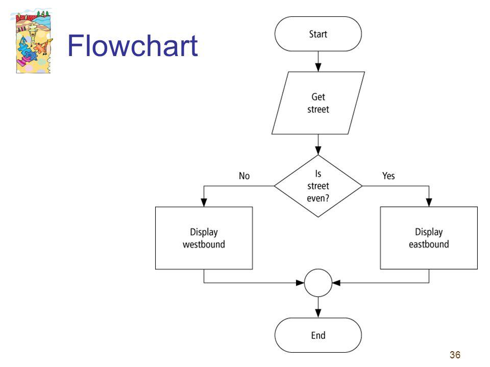 36 Flowchart