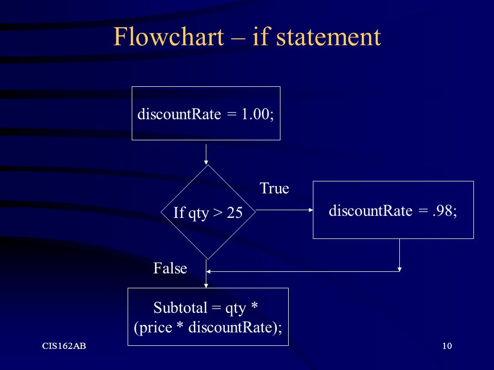 CIS162AB10 Flowchart – if statement discountRate = 1.00; If qty > 25 Subtotal = qty * (price * discountRate); discountRate =.98; True False