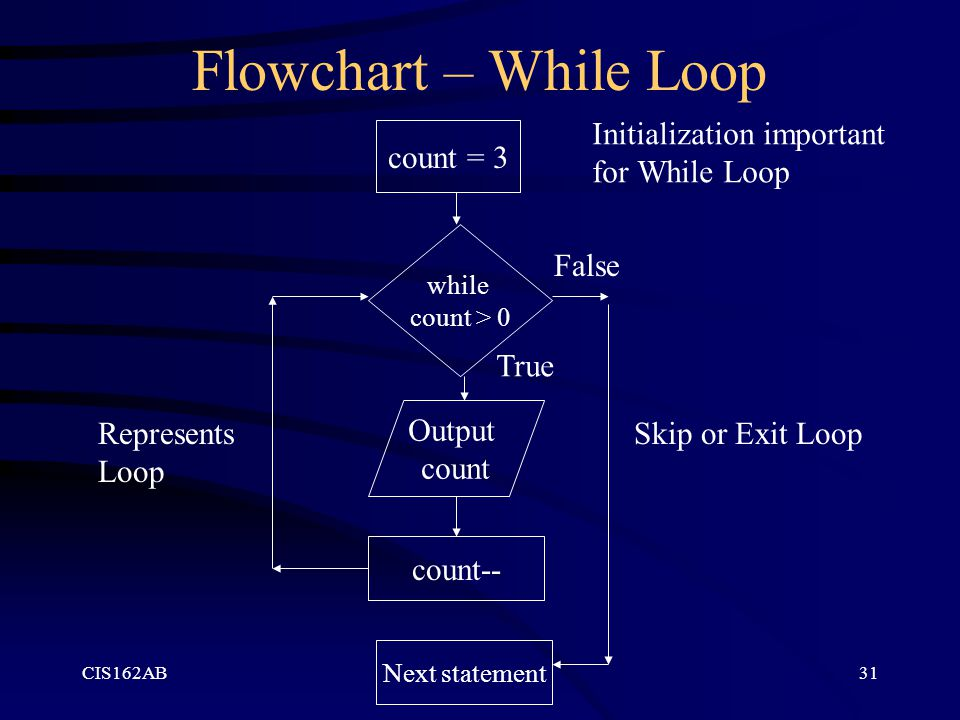 CIS162AB31 Flowchart – While Loop count = 3 while count > 0 Output count count-- Next statement False True Skip or Exit LoopRepresents Loop Initialization important for While Loop