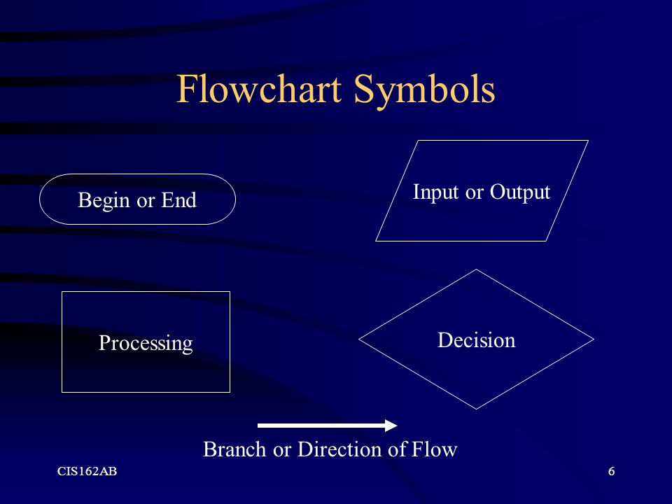 CIS162AB6 Flowchart Symbols Begin or End Input or Output Processing Decision Branch or Direction of Flow