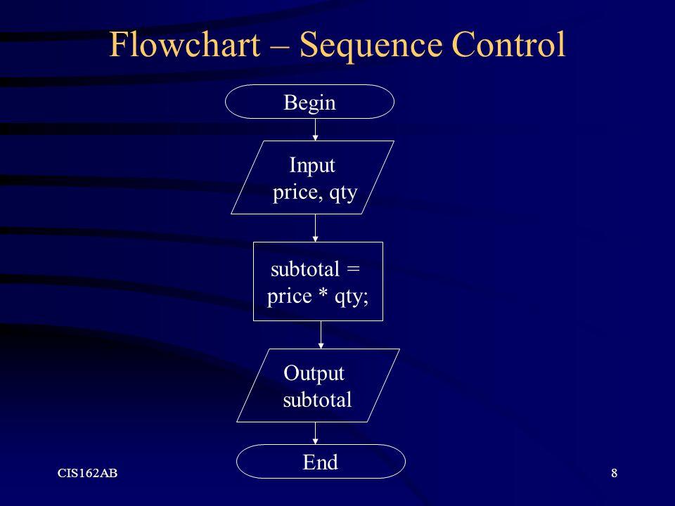 CIS162AB8 Flowchart – Sequence Control Begin Input price, qty subtotal = price * qty; Output subtotal End