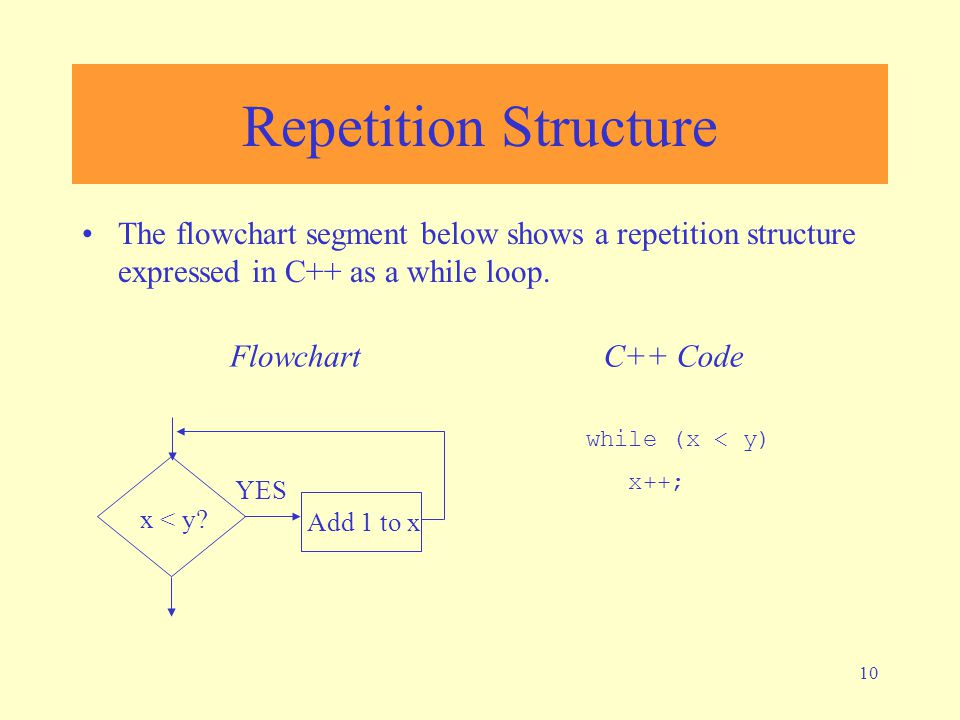 10 Repetition Structure The flowchart segment below shows a repetition structure expressed in C++ as a while loop. while (x < y) x++; FlowchartC++ Cod