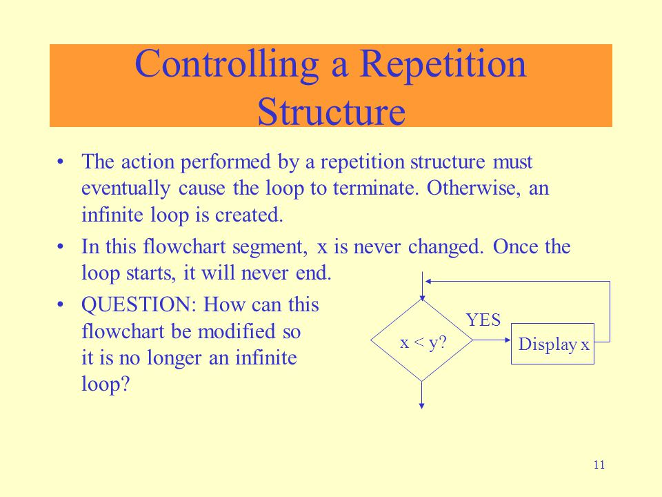 11 Controlling a Repetition Structure The action performed by a repetition structure must eventually cause the loop to terminate.