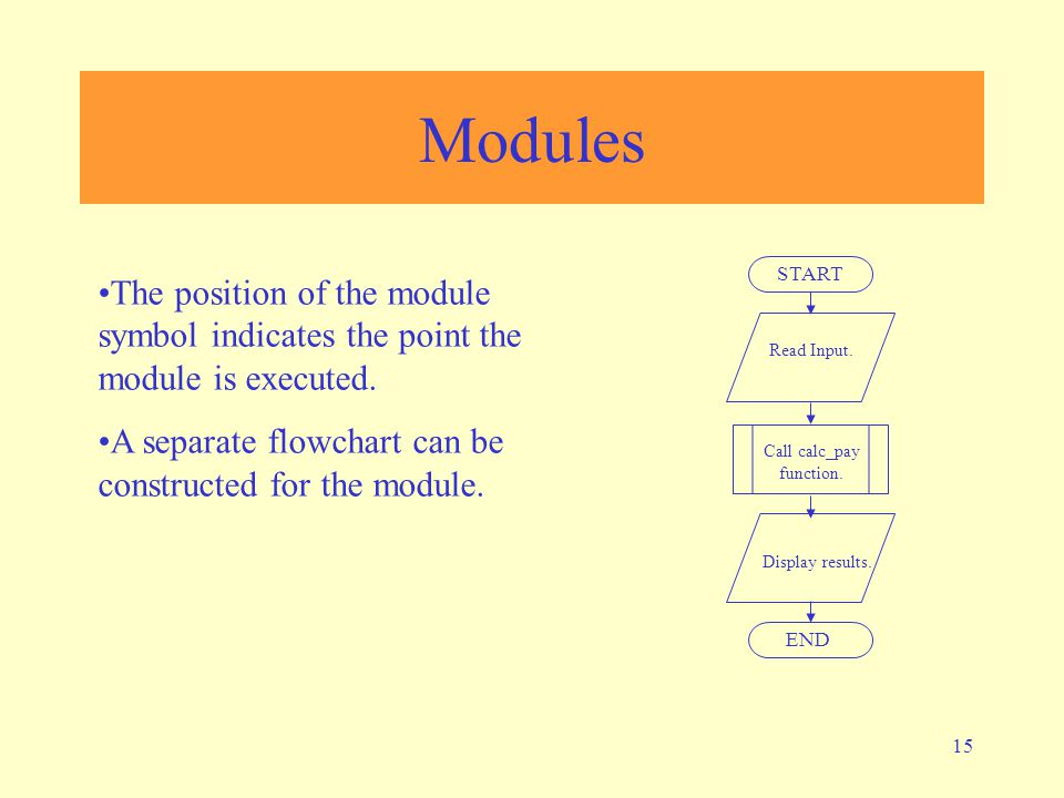 15 Modules The position of the module symbol indicates the point the module is executed.