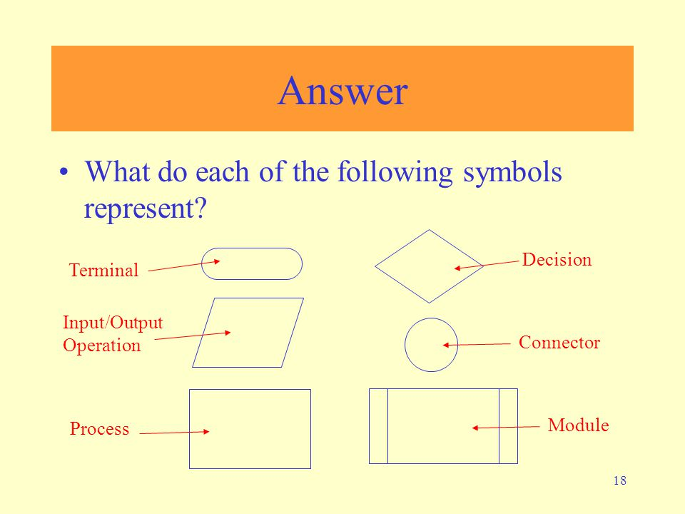 18 Answer What do each of the following symbols represent? Terminal Input/Output Operation Process Decision Connector Module