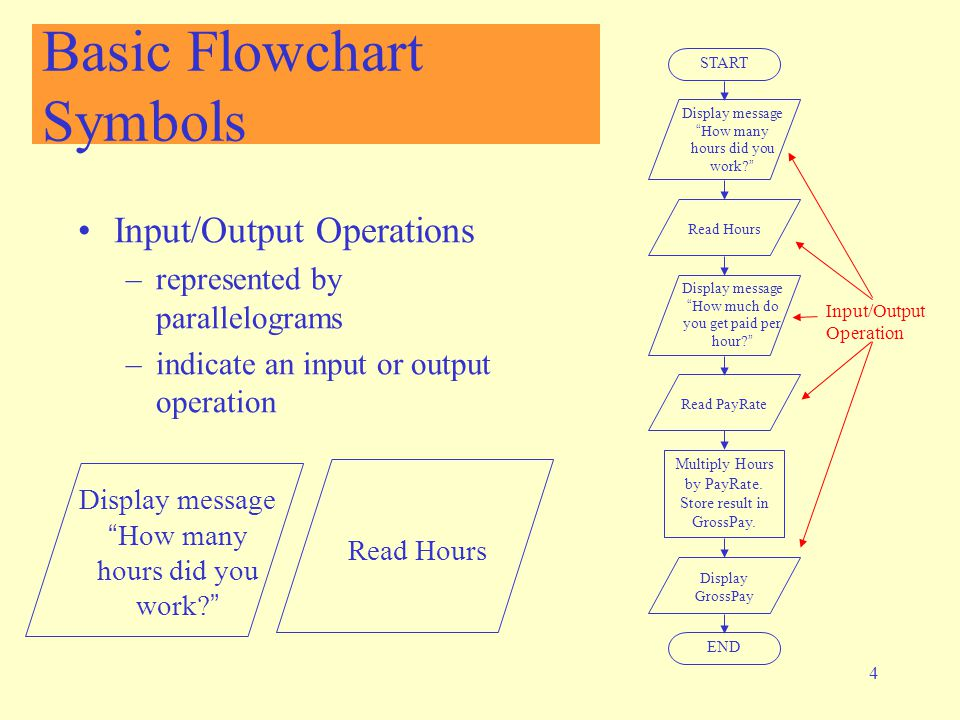 4 Basic Flowchart Symbols Input/Output Operations –represented by parallelograms –indicate an input or output operation START Display message How many hours did you work? Read Hours Display message How much do you get paid per hour? Read PayRate Multiply Hours by PayRate.