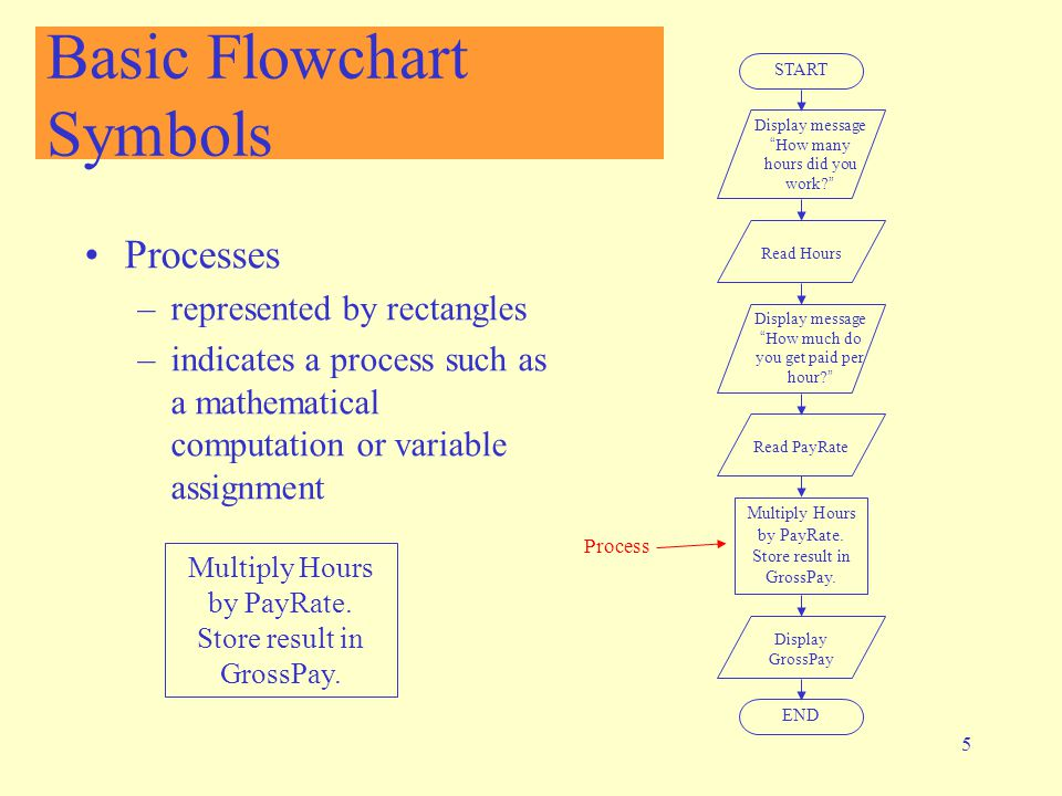 5 Basic Flowchart Symbols Processes –represented by rectangles –indicates a process such as a mathematical computation or variable assignment START Display message How many hours did you work? Read Hours Display message How much do you get paid per hour? Read PayRate Multiply Hours by PayRate.