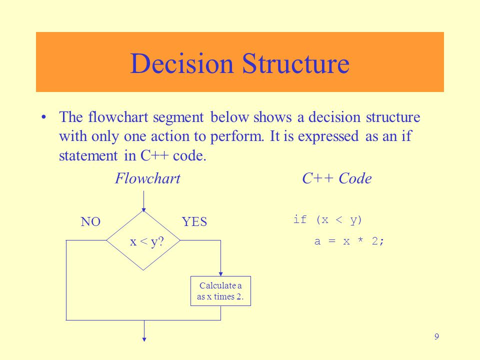 9 Decision Structure The flowchart segment below shows a decision structure with only one action to perform. It is expressed as an if statement in C++