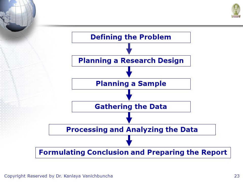 Copyright Reserved by Dr. Kanlaya Vanichbuncha23 Defining the Problem Planning a Research Design Planning a Sample Gathering the Data Processing and A