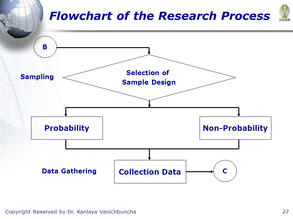 Copyright Reserved by Dr. Kanlaya Vanichbuncha27 Flowchart of the Research Process B Selection of Sample Design Sampling ProbabilityNon-Probability Co