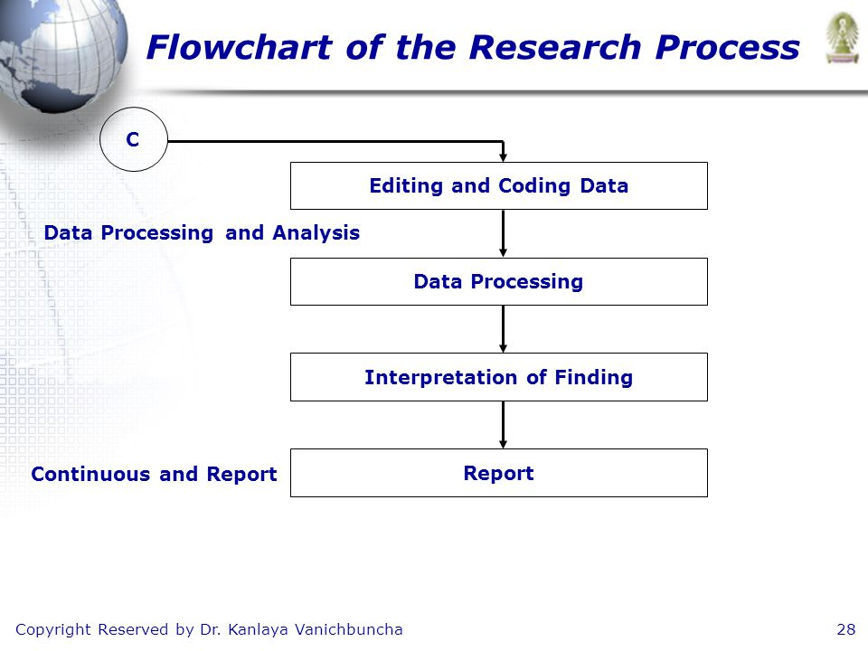 Copyright Reserved by Dr. Kanlaya Vanichbuncha28 Flowchart of the Research Process C Editing and Coding Data Data Processing Interpretation of Finding