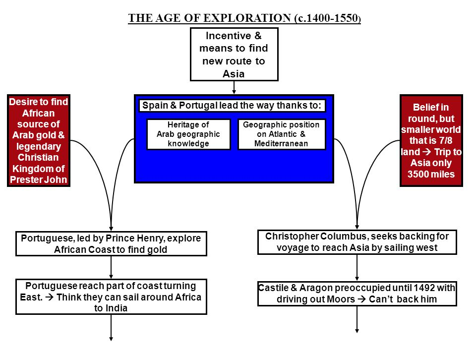THE AGE OF EXPLORATION (c.1400-1550 ) Spain & Portugal lead the way thanks to: Heritage of Arab geographic knowledge Geographic position on Atlantic &