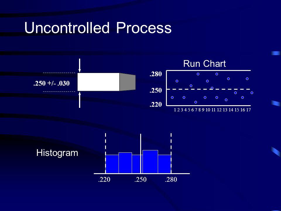 .250 +/-.030 Uncontrolled Process Histogram.220.250.280.250.220.280 Run Chart 1 2 3 4 5 6 7 8 9 10 11 12 13 14 15 16 17