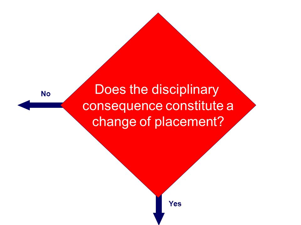 Does the disciplinary consequence constitute a change of placement? No Yes