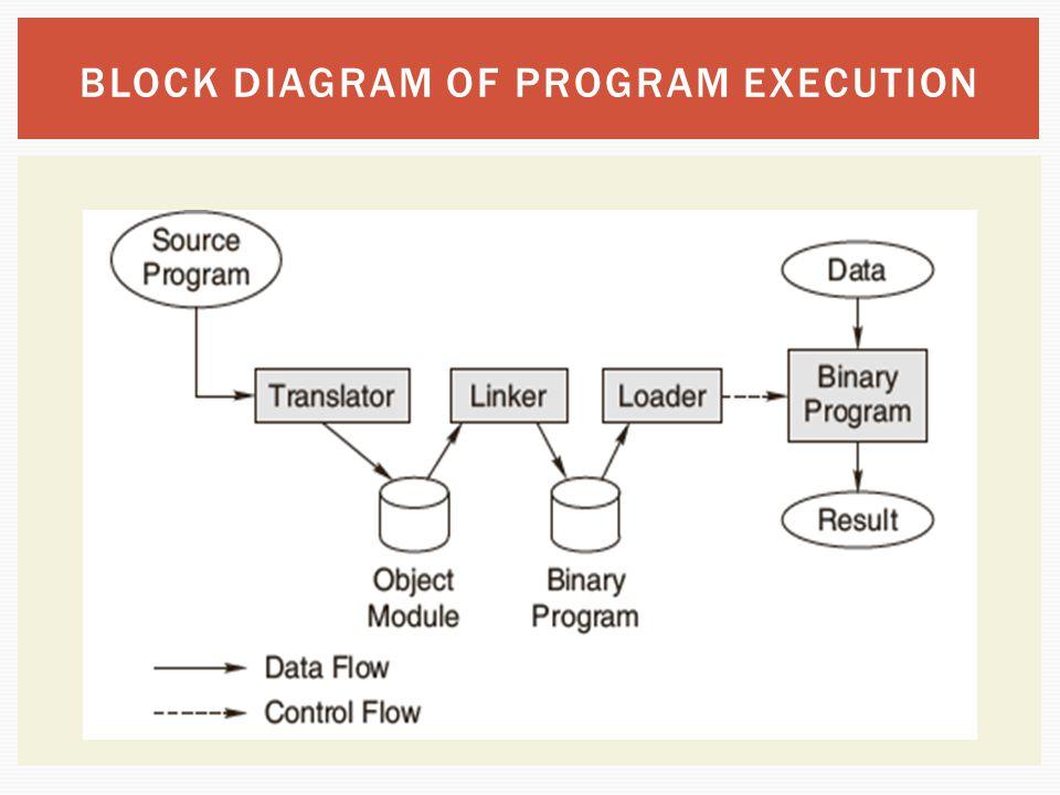 BLOCK DIAGRAM OF PROGRAM EXECUTION