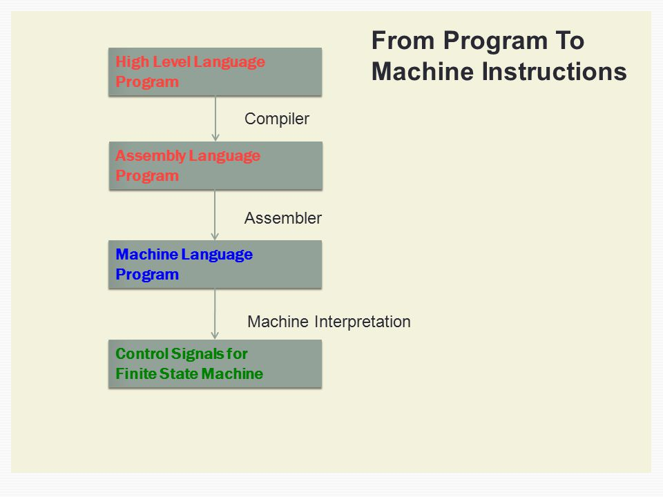 High Level Language Program High Level Language Program High Level Language Program Assembly Language Program Assembly Language Program Machine Langua