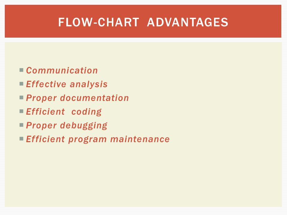  Communication  Effective analysis  Proper documentation  Efficient coding  Proper debugging  Efficient program maintenance FLOW-CHART ADVANTAGE