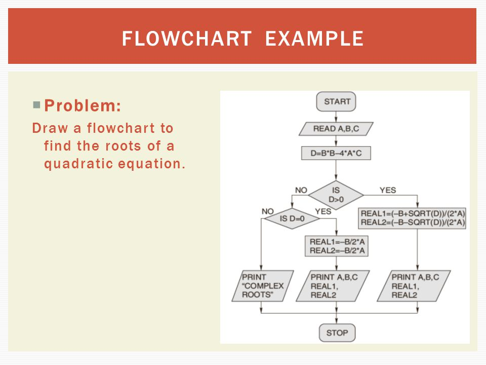  Problem: Draw a flowchart to find the roots of a quadratic equation. FLOWCHART EXAMPLE