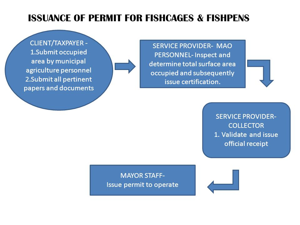 ISSUANCE OF PERMIT FOR FISHCAGES & FISHPENS SERVICE PROVIDER- MAO PERSONNEL- Inspect and determine total surface area occupied and subsequently issue certification.