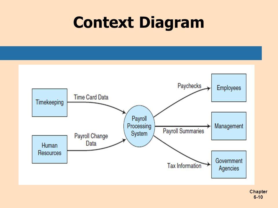 Chapter 6-10 Context Diagram