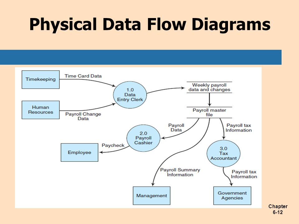 Chapter 6-12 Physical Data Flow Diagrams