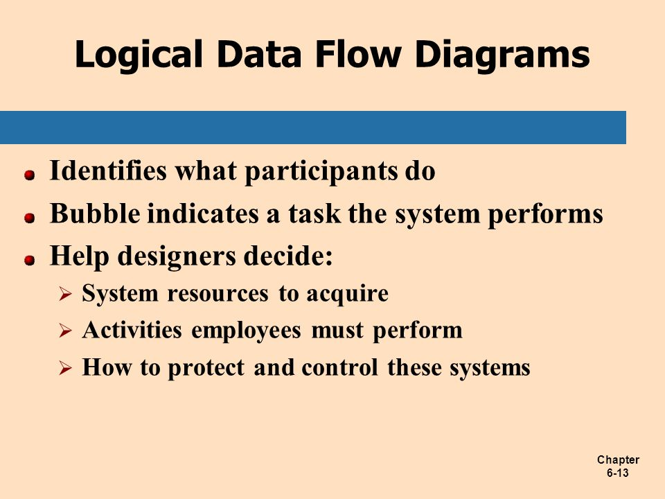Chapter 6-13 Logical Data Flow Diagrams Identifies what participants do Bubble indicates a task the system performs Help designers decide:  System re