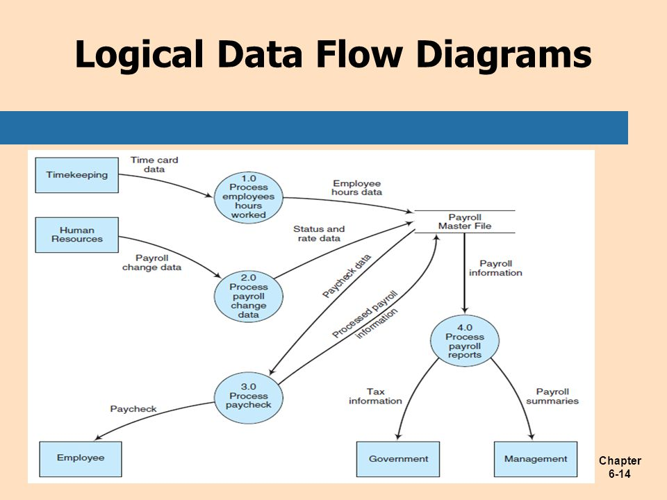 Chapter 6-14 Logical Data Flow Diagrams