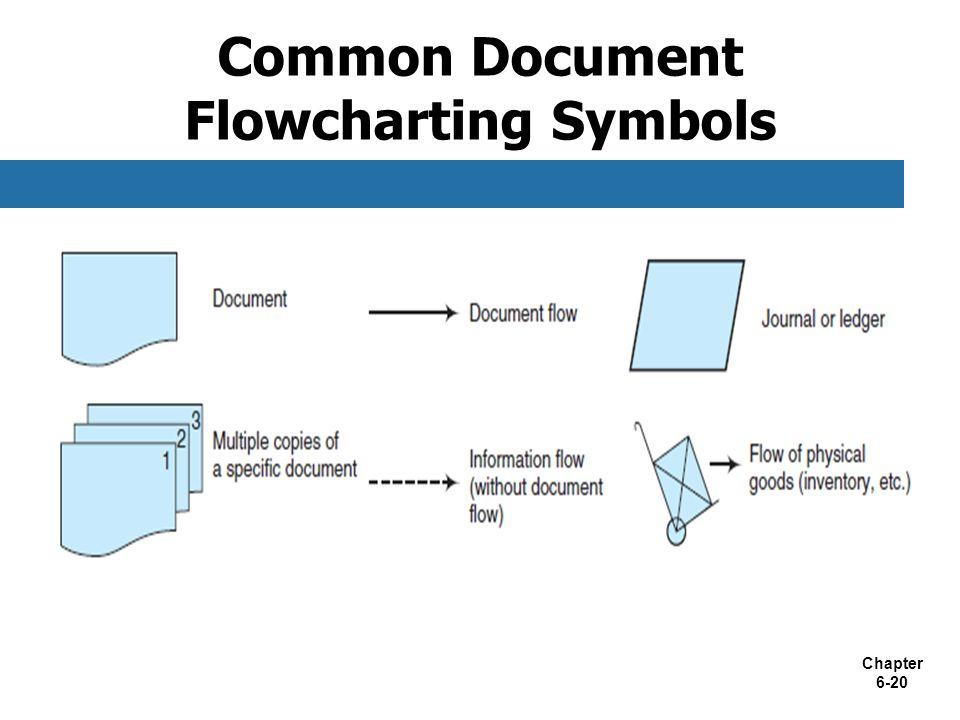 Chapter 6-20 Common Document Flowcharting Symbols
