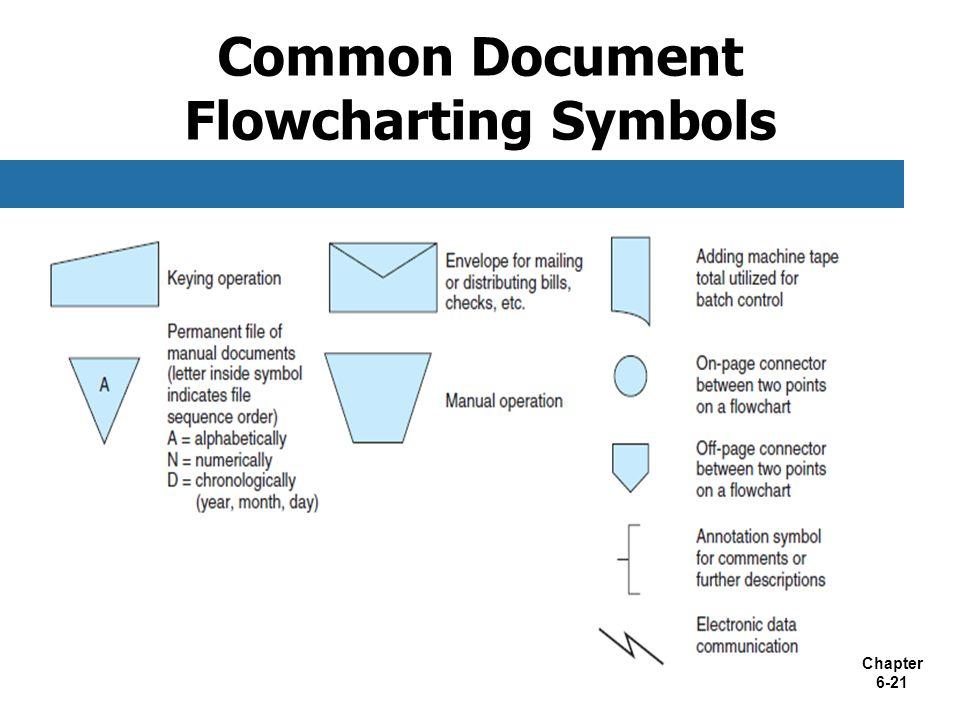Chapter 6-21 Common Document Flowcharting Symbols