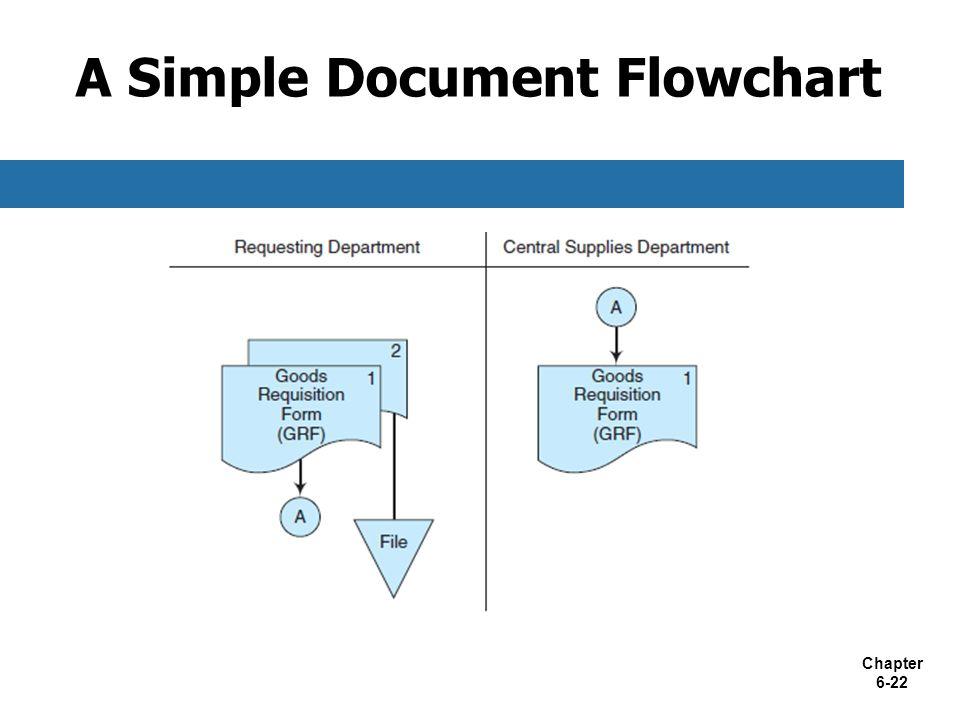 Chapter 6-22 A Simple Document Flowchart