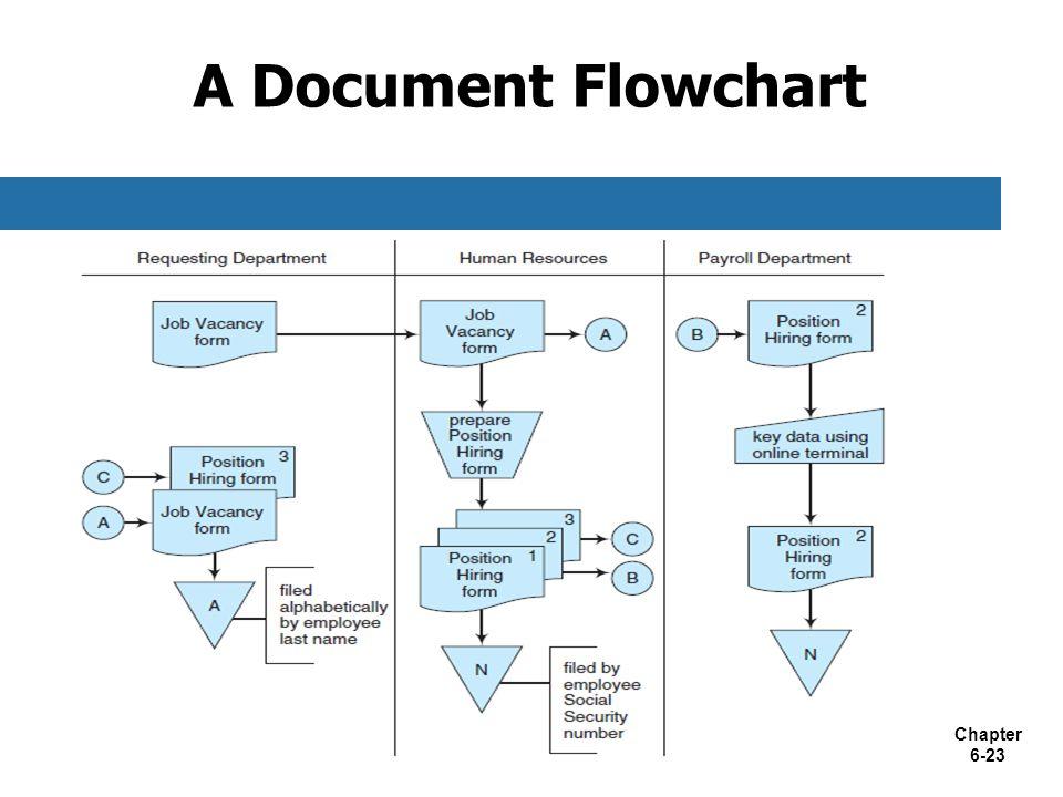 Chapter 6-23 A Document Flowchart