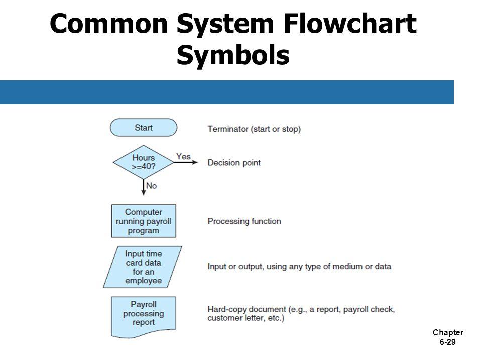 Chapter 6-29 Common System Flowchart Symbols