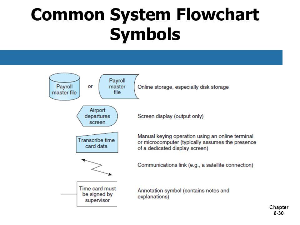 Chapter 6-30 Common System Flowchart Symbols