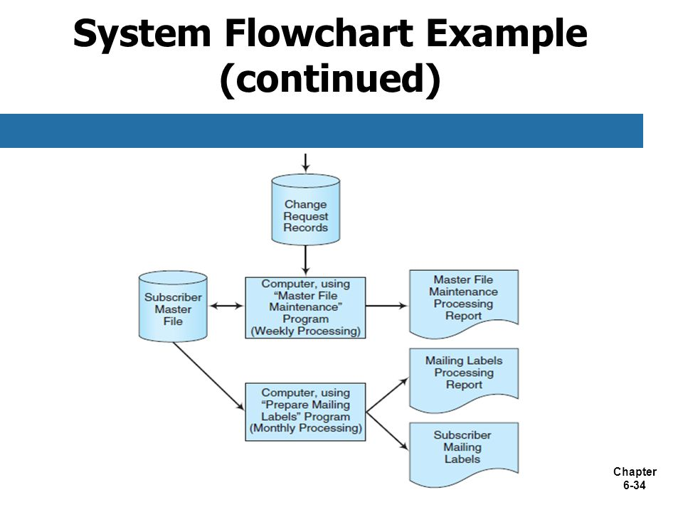 Chapter 6-34 System Flowchart Example (continued)