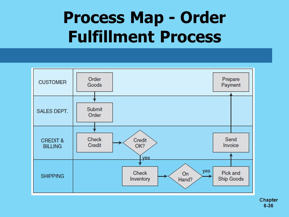 Chapter 6-36 Process Map - Order Fulfillment Process