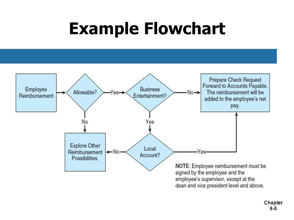 Chapter 6-5 Example Flowchart