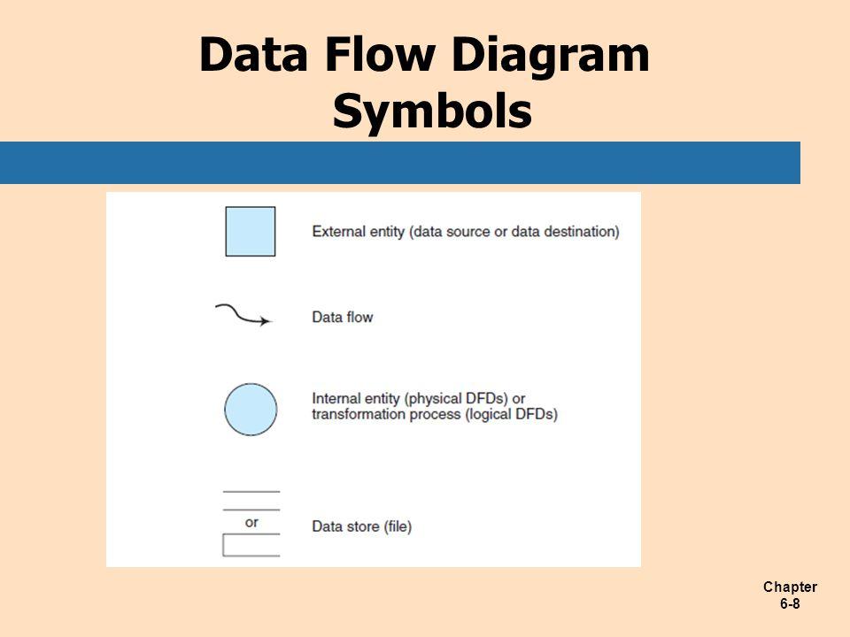 Chapter 6-8 Data Flow Diagram Symbols