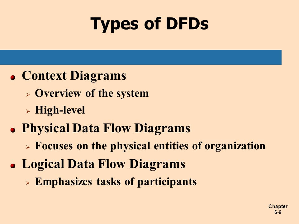 Chapter 6-9 Types of DFDs Context Diagrams  Overview of the system  High-level Physical Data Flow Diagrams  Focuses on the physical entities of org
