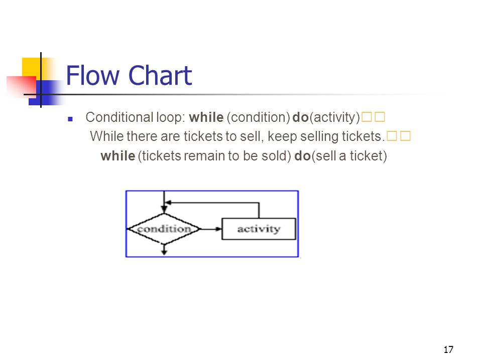 17 Flow Chart Conditional loop: while (condition) do(activity) While there are tickets to sell, keep selling tickets.